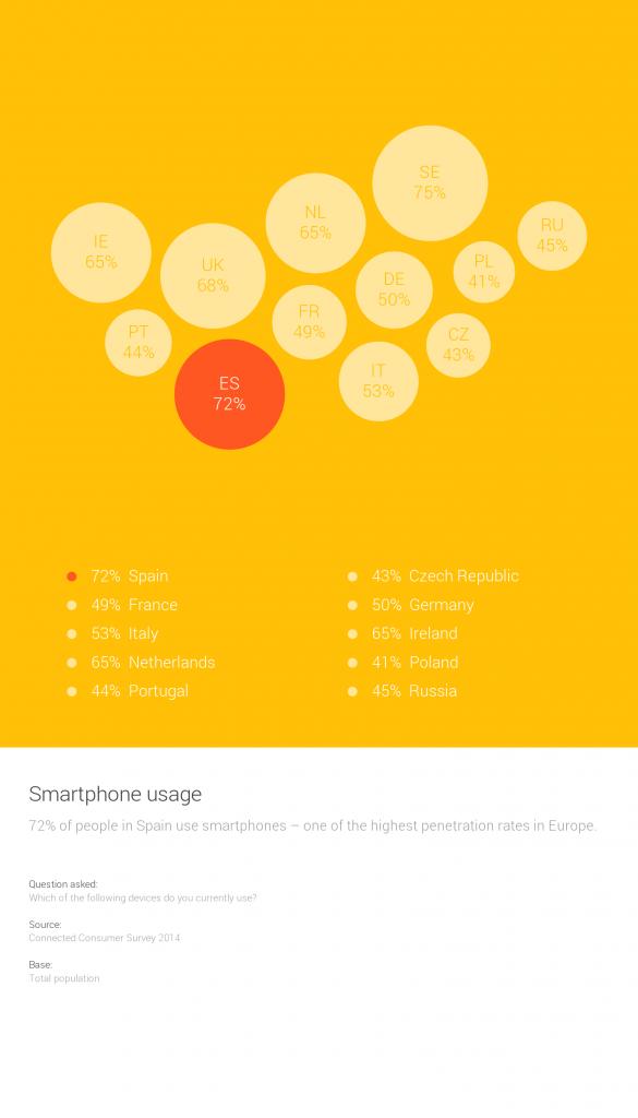 Mejorar la experiencia de usuario en los smartphones