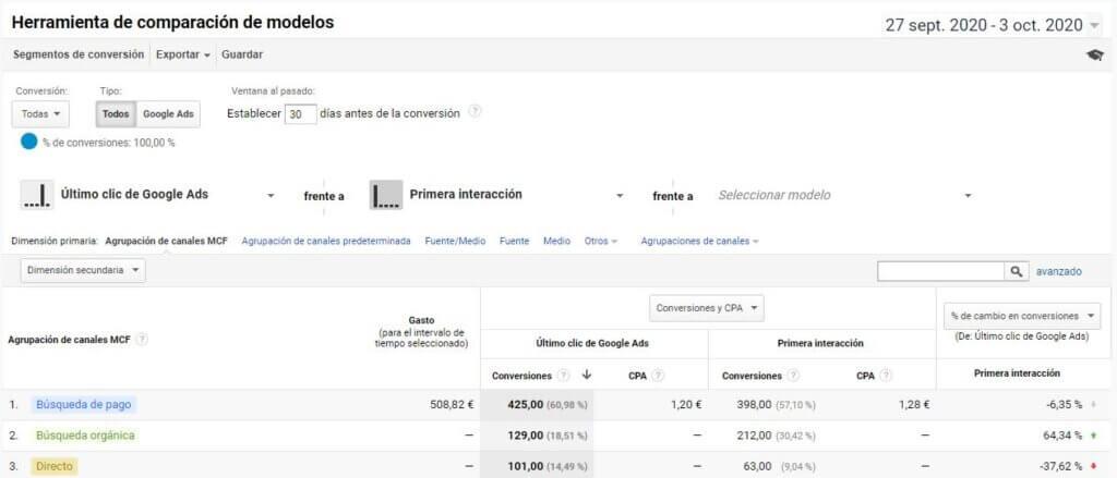 Herramienta de comparación de modelos Google Analytics