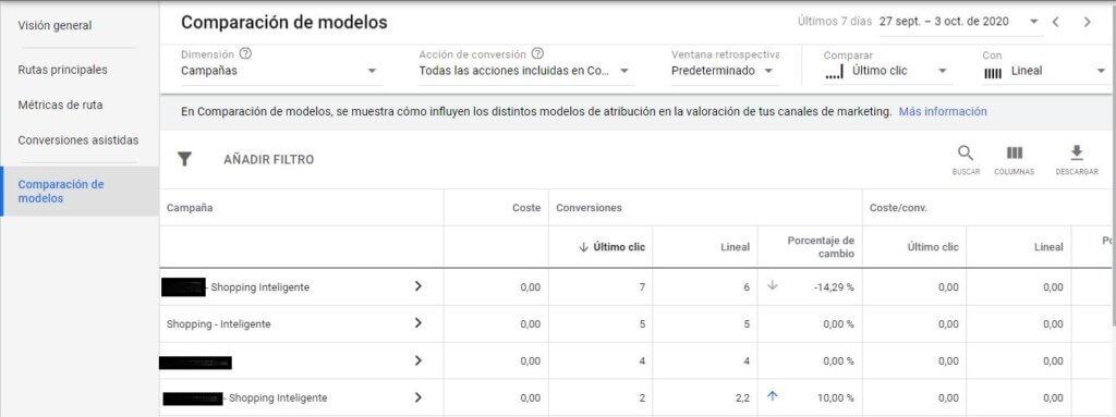 Comparación de modelos de atribución de conversiones en Google Ads