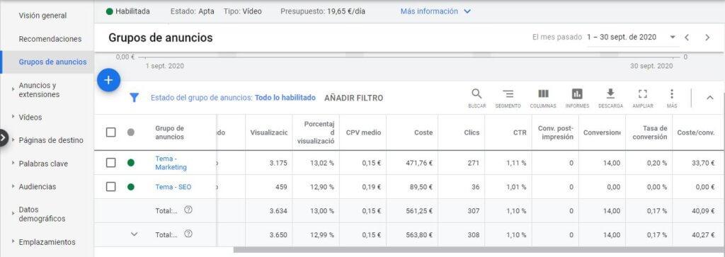 Informe de conversiones en Google Ads