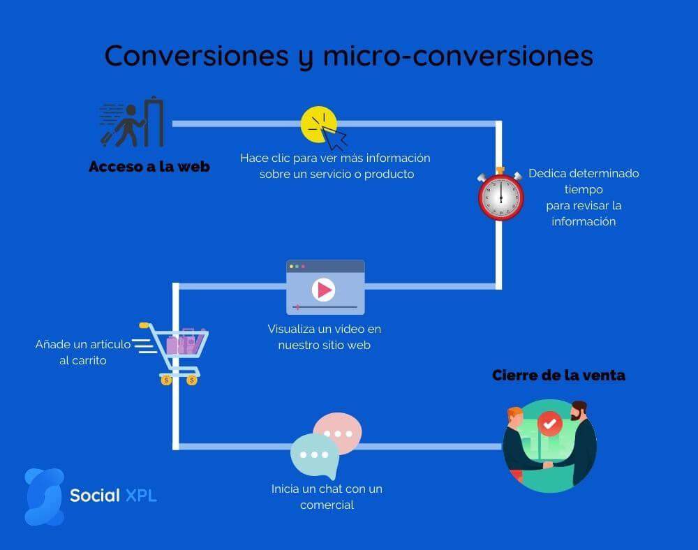 Qué son las micro conversiones