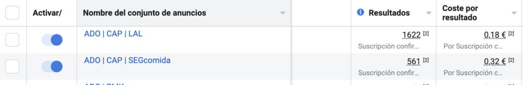 Resultados de la captación de leads con Facebook Ads para un funnel de ventas